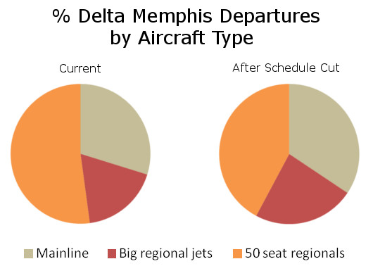 Delta Memphis Flights by Aircraft Type