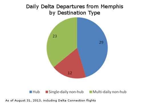 Delta Memphis Departures By Destination Type