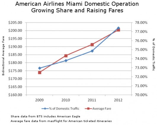 American Raises Fares Increases Share in Miami