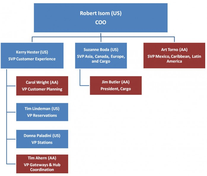 Robert Isom American Airlines Org Chart Part 1