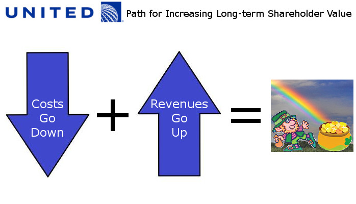 United's Plan to Increase Profit