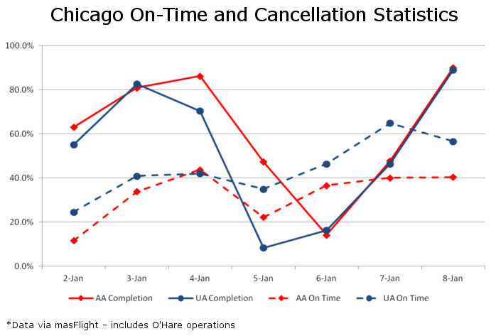 Chicago On Time and Cancel