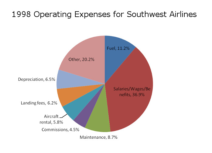 southwest airlines compensation and benefits system What does southwest know that no one else in airlines does  network carriers  rely on a hub-and-spoke system, which laboriously  at salaries and benefits,  southwest staffers are generally the highest paid in the industry.